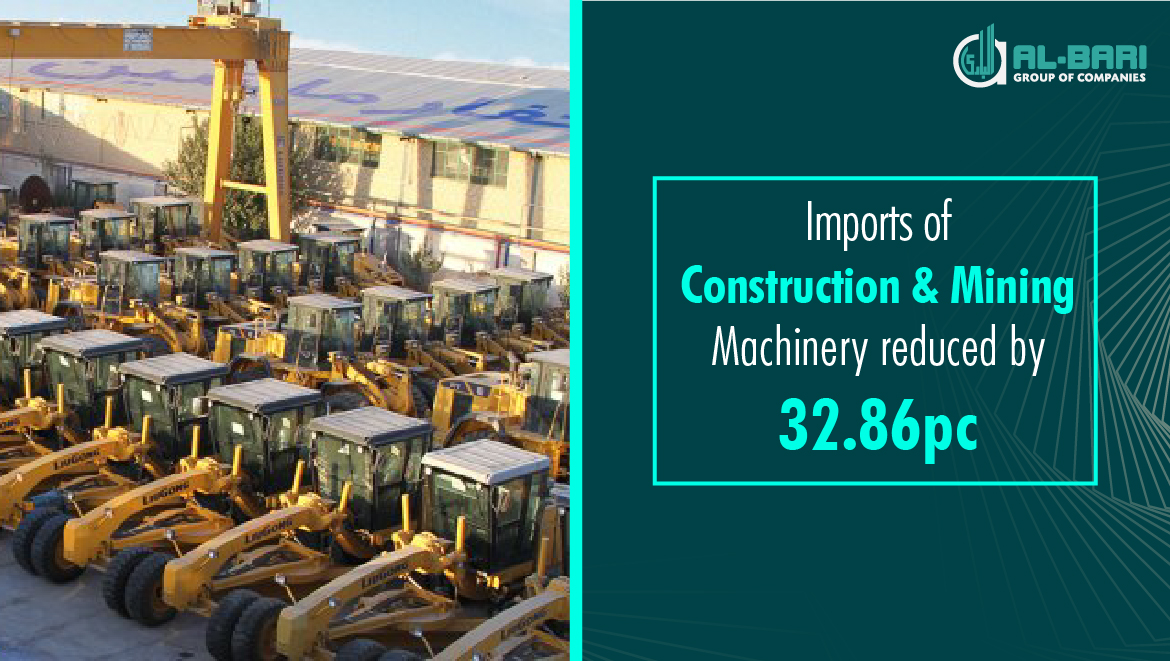 Imports of Construction and Mining Machinery reduced by 32.86pc